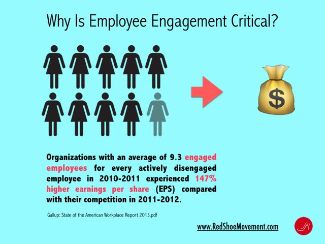 What is employee engagement? Employee engagement statistics show it is a critical way to improve ROI