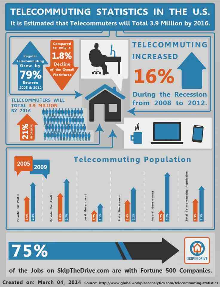 Corporate Social Responsibility | telecommuting statistics in the US
