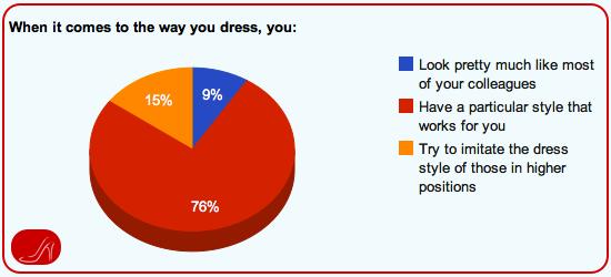 Executive Presence Survey: Dressing the part