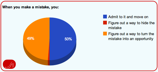 Executive Presence Survey Results - Dealing with mistakes