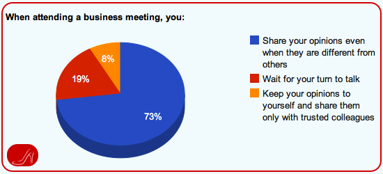 Executive Presence Survey Results - When attending a business meeting question
