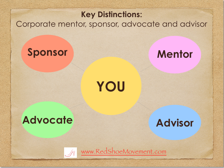 Key Distinctions: Corporate mentor, sponsor, advocate, and advisor. Learn how to leverage your career growth by learning what these are and how they can help you. By Mariela Dabbah