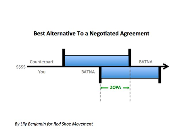 batna negotiation Never enter a serious negotiation without knowing your best alternative to a negotiated agreement, or batna: a plan that you are willing to execute if there is no.