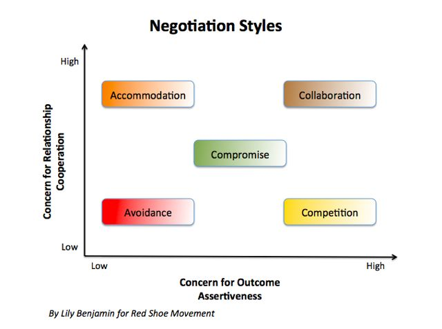 Negotiation diagram by Lily Benjamin